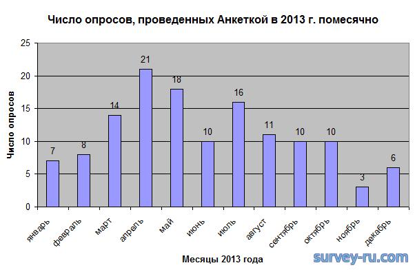 Число опросов Анкетки в 2013 году