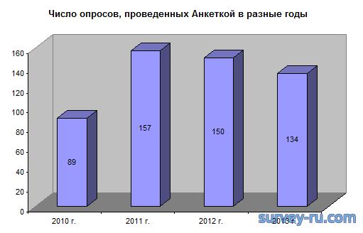 Число опросов Анкетки в разные годы