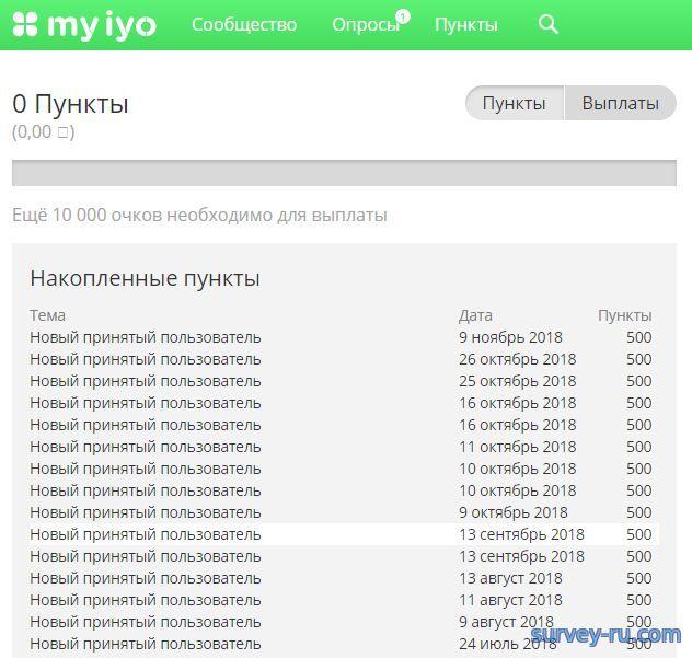 Новые принятые пользователи в Myiyo