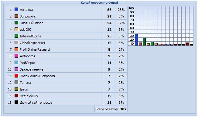 Рейтинг опросников 2013